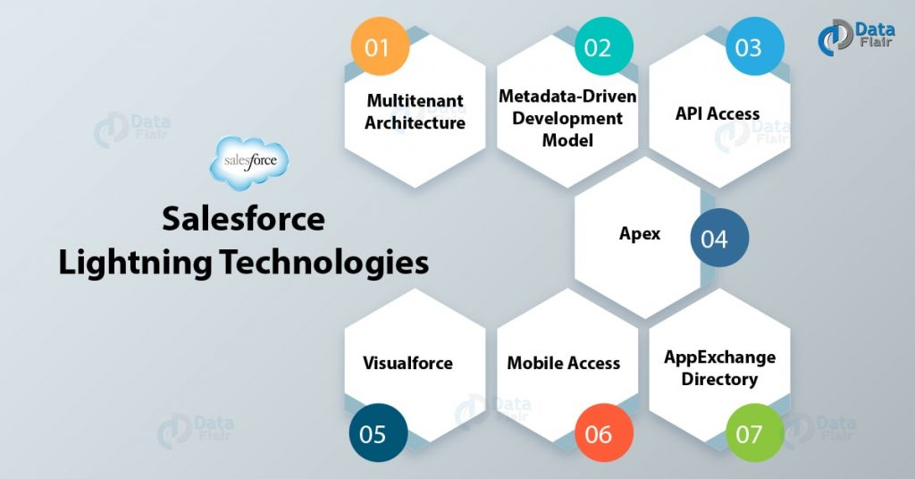 Salesforce soap api services at feasible cost