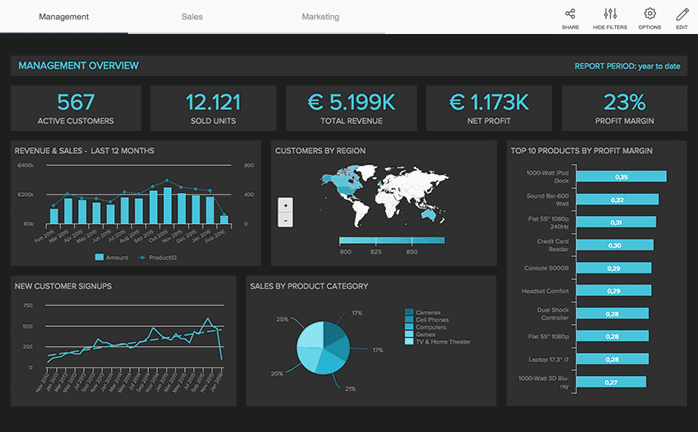Salesforce Dashboard reporting services
