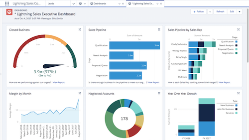 Costeffective Dashboard reporting services