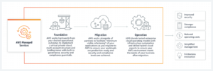 Feasible aws managed services