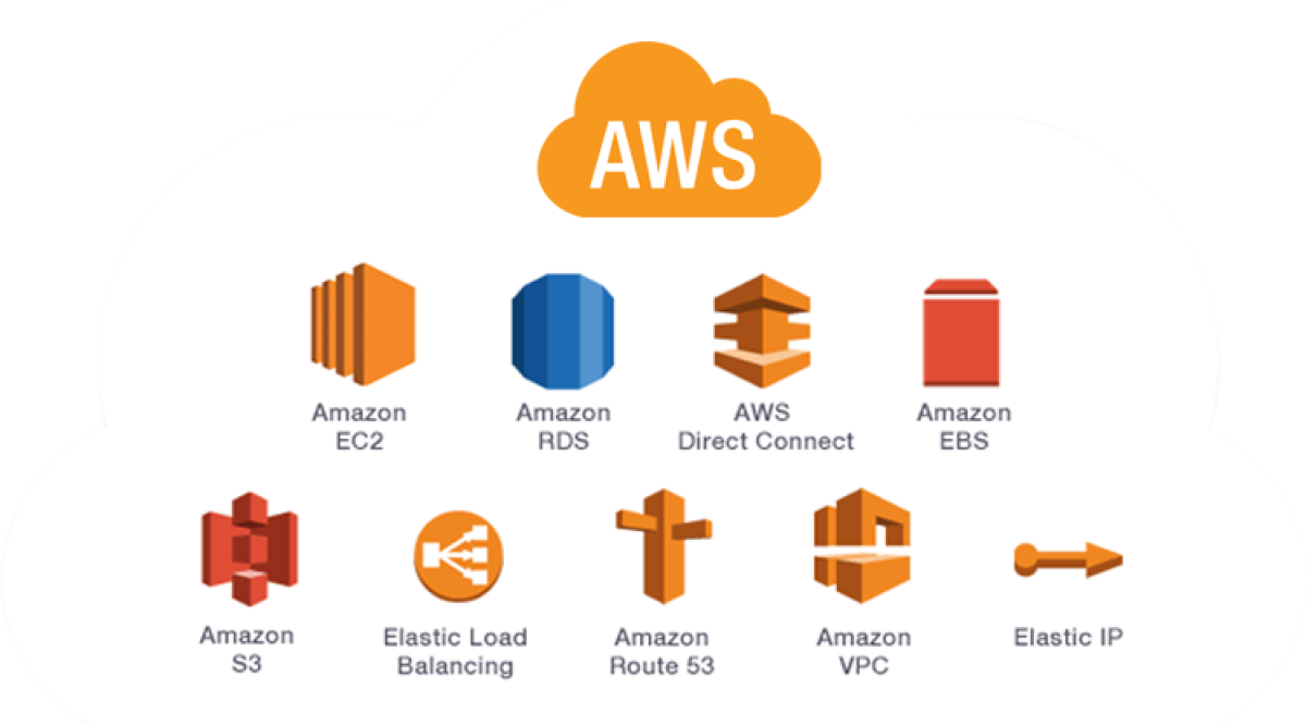 Cost effective AWS Services