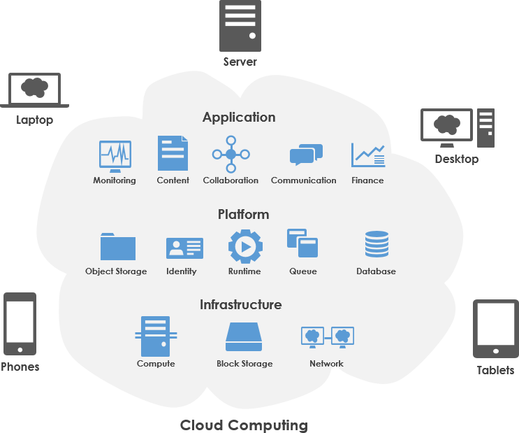 feasible cloud computing with SPM Global Technologies
