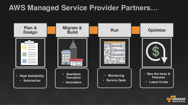 Application managed services of SPM Global Technologies