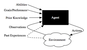 Artificial Intelligents Service Providers