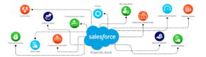low cost salesforce financial cloud service providers