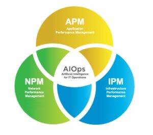 Costeffective AIOps services