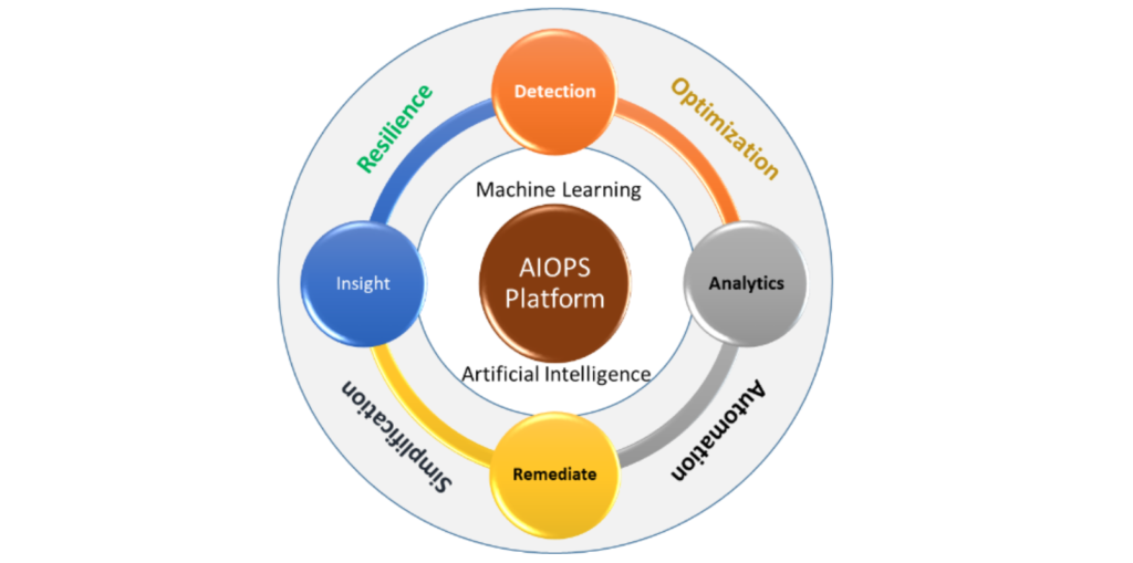 AIOps service Providers at low cost