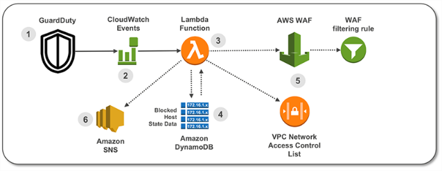 Amazon Web Services at feasible cost