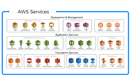 Aws Services at low cost