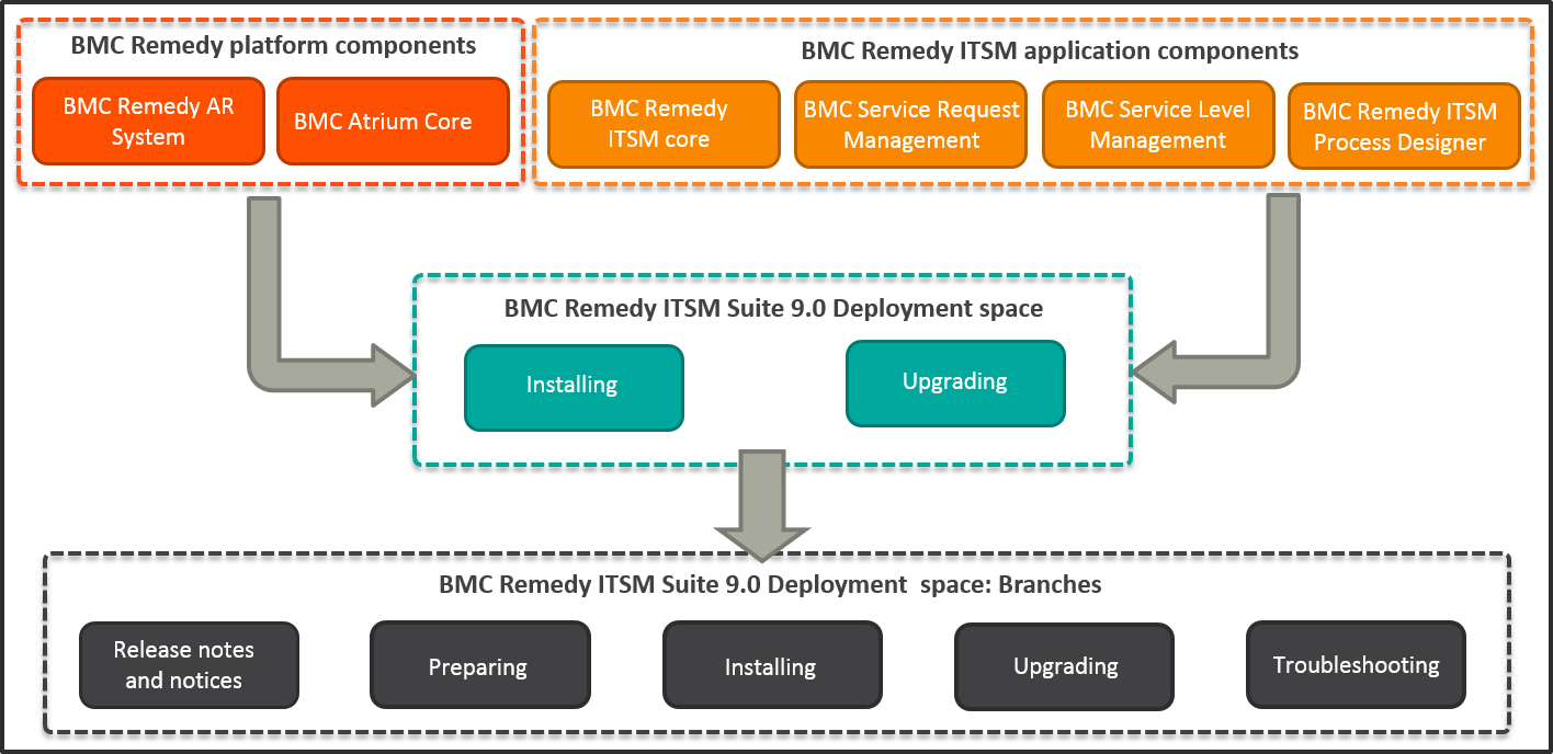 BMC Remedy services at low cost