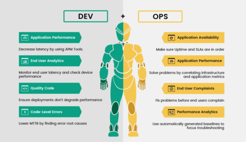 DevOps Services at feasible cost