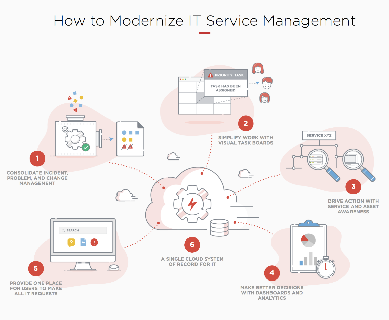 Costeffective ITSM Service Providers