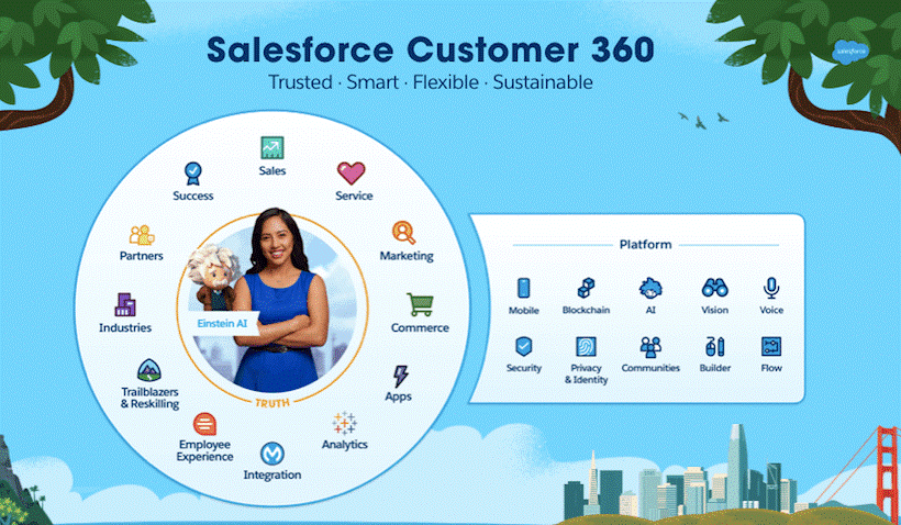 salesforce services at low cost