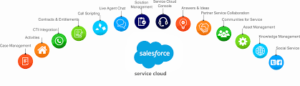 Salesforce service cloud services at feasible cost