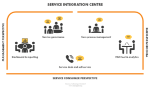 Costeffective Service Integration Service Providers