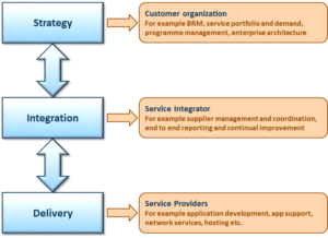 Service Integration at low cost