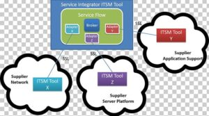 Cost effective Service Integration