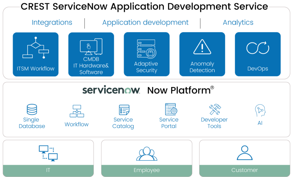 ServiceNow Integration at feasible cost