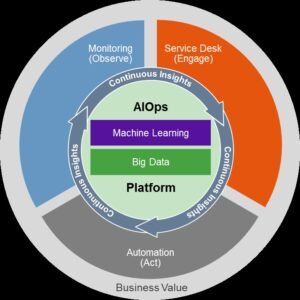 Costeffective AIOps Service providers