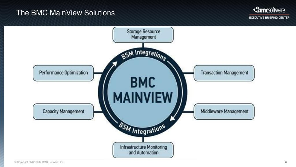 bmc mainview services at low cost