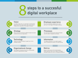 costeffective digital workplace services
