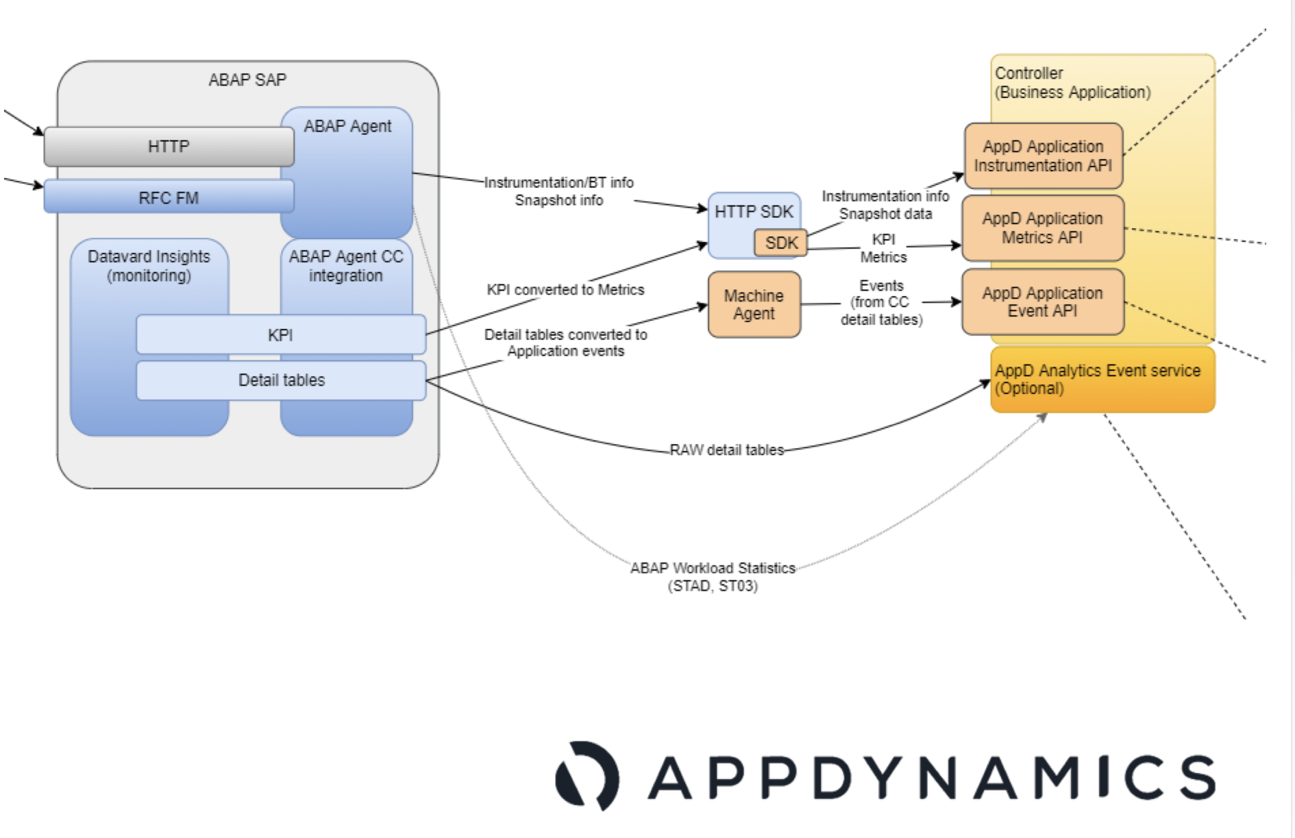 AppDynamics Services at low cost