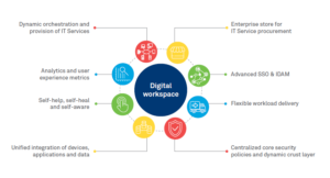 digital workplace services at low cost