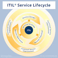 ITIL Service Providers