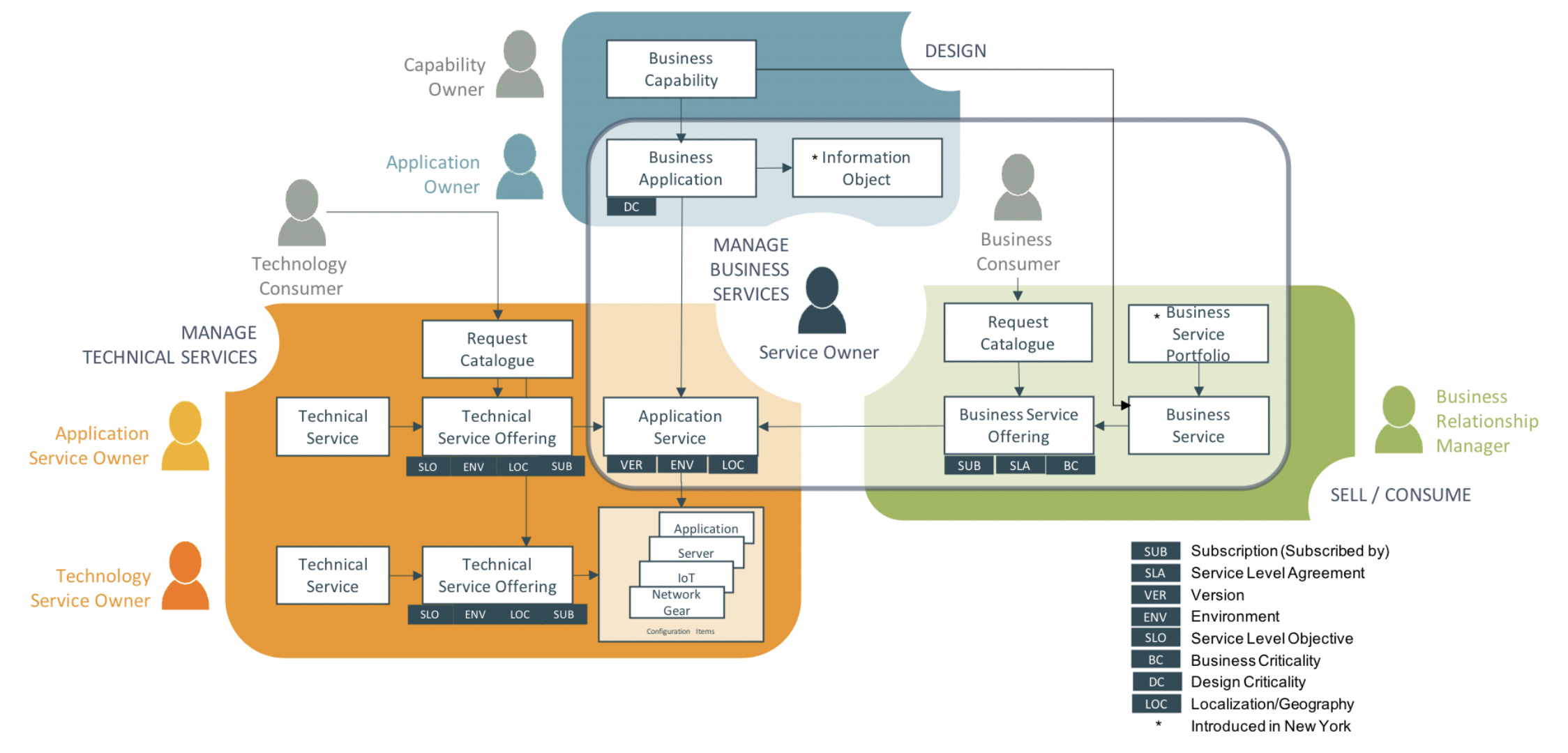 Asset and Configuration management Service Providers