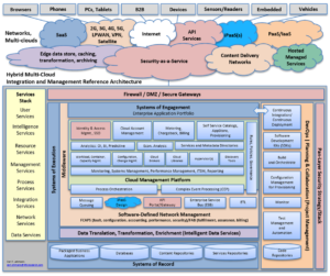 MultiCloud Management Service Providers