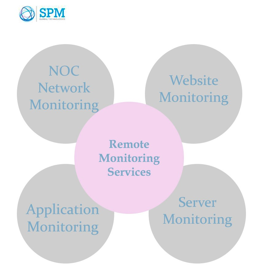 remote monitoring solutions by SPM Global Technologies