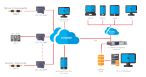 remote monitoring solutions at low cost
