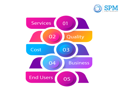 BMC Helix Support Services